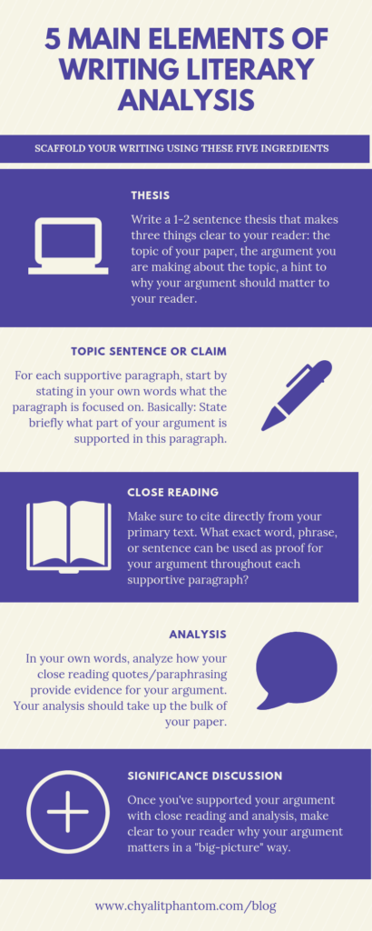 5 Main Elements of Literary Analysis Writing